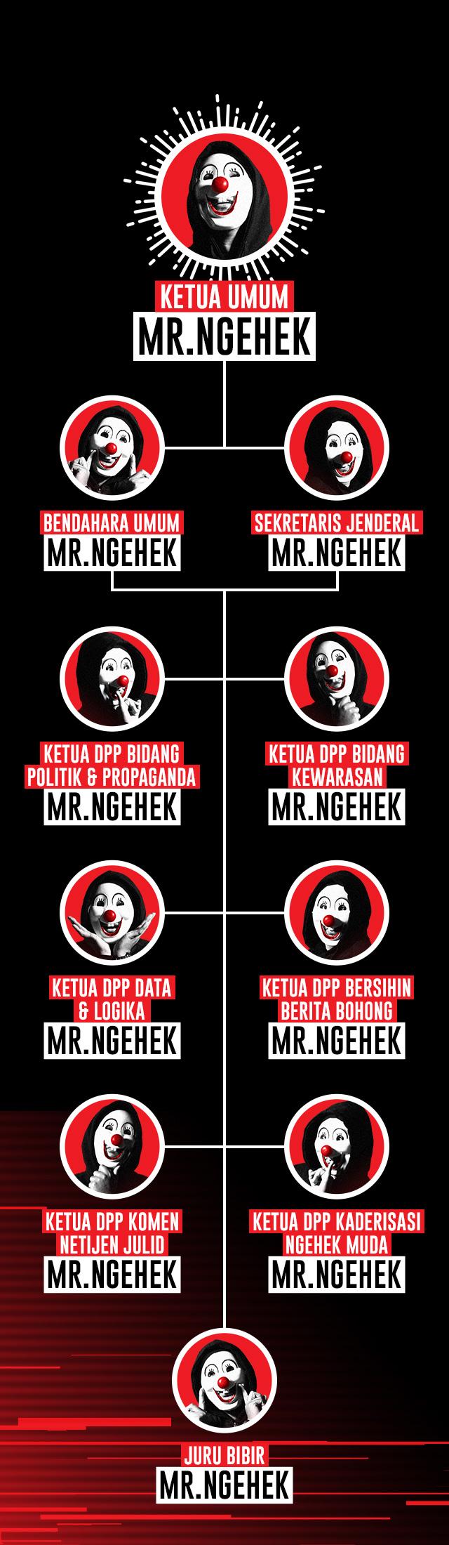 Struktur Organisasi Mr.Ngehek