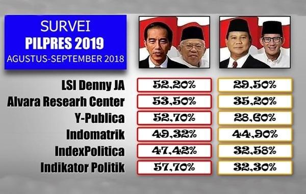 Elektabilitas Prabowo Bakal Lampaui Jokowi?